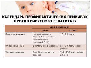 Прививка от гепатита б новорожденным реакция